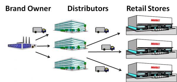 3-Tier_DSD_Network-e1458298568639